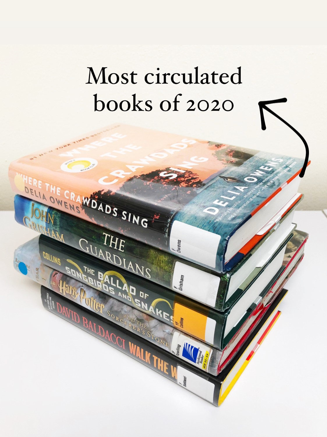 """Stack of books (Where the Crawdads Sing, The Guardians, The Ballad of Songbirds and Snakes, Harry Potter and the Sorcerer's Stone and Walk the Wire) on a white table. Text with an arrow is next to the stack. It says, """"Most circulated books of 2020."""""""